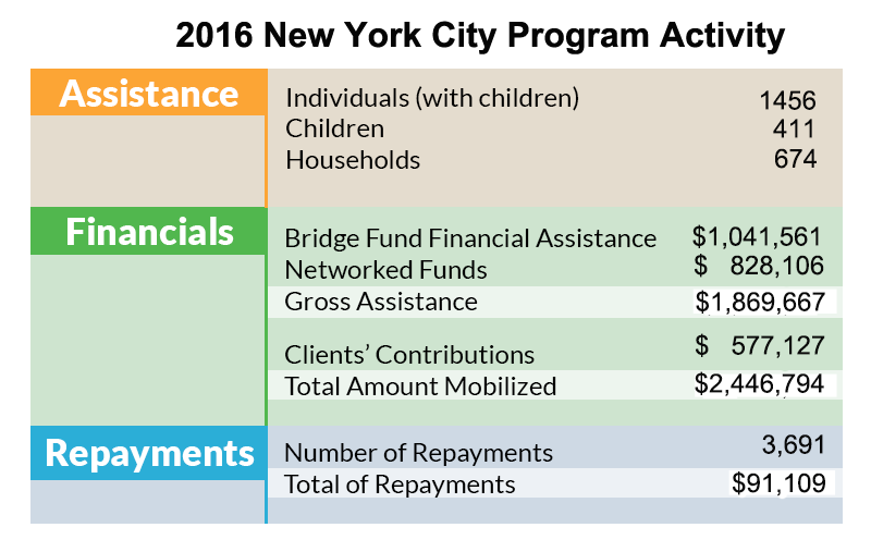 2016 New York City Program Activity Chart