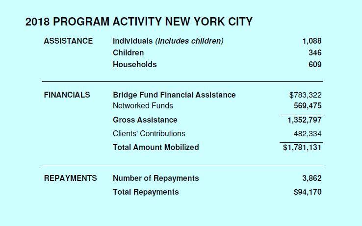 2016 New York City Program Activity Chart