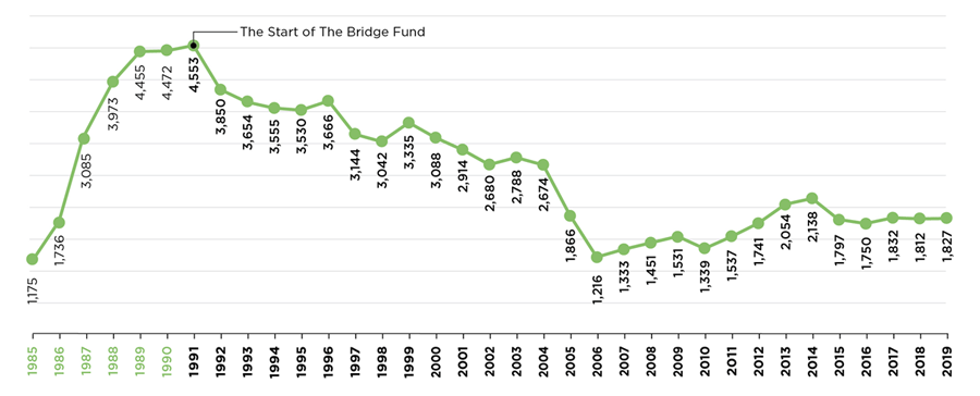 The Bridge Fund Works to Reduce Homelessness