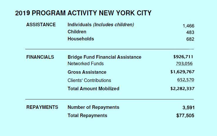 2019 New York City Program Activity Chart